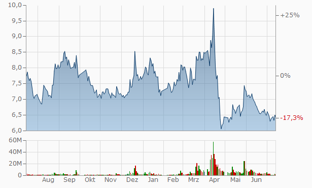 Y.U.D Yangtze River Investment Industry Chart