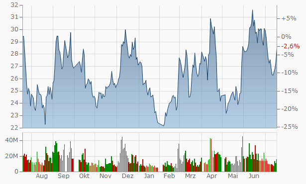 Xinjiang Yilite Industry Chart