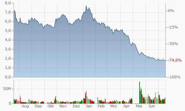 Wuhan Double Chart