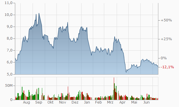 Henan Taloph Pharmaceutical A Chart