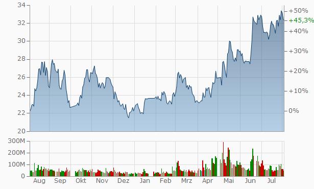 China CSSC A Chart