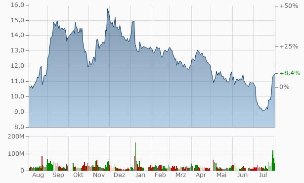 Xiamen C&D A Chart