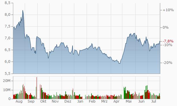 Luenmei Group A Chart