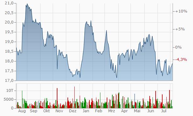 Aktienkurs Credit Agricole