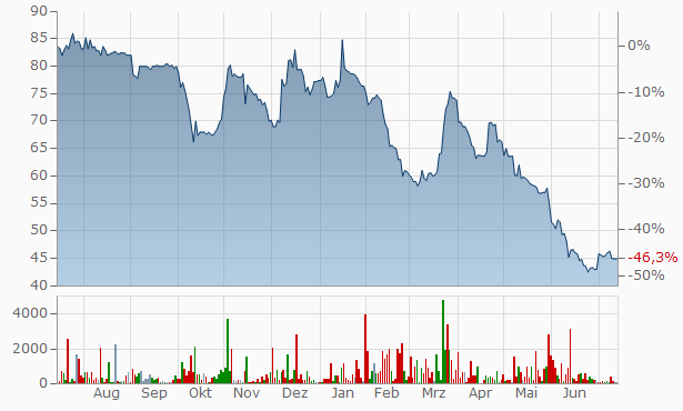 Exel Industries Chart
