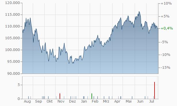 Lindt Chart