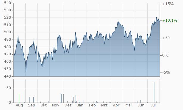 Sankt Galler Kantonalbank (N) Chart