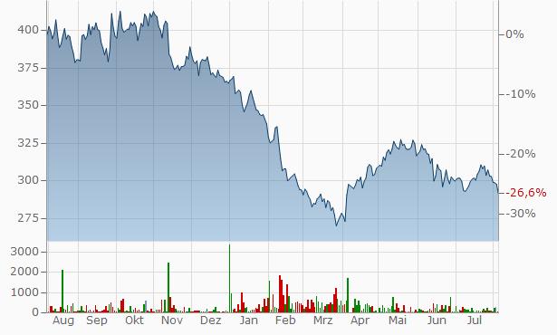 Roche Chart