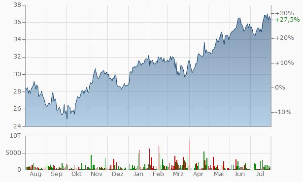 ABB (Asea Brown Boveri) Chart