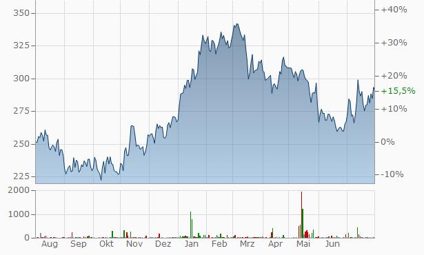 Swatch (I) Chart