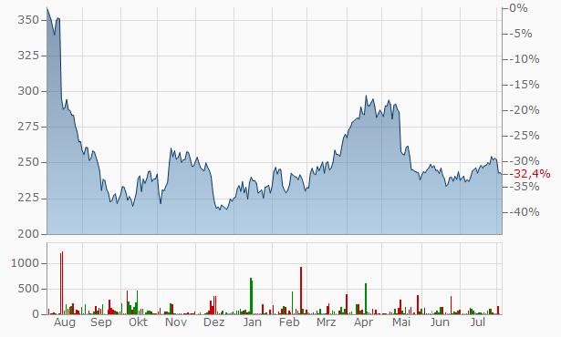 Sonova Chart
