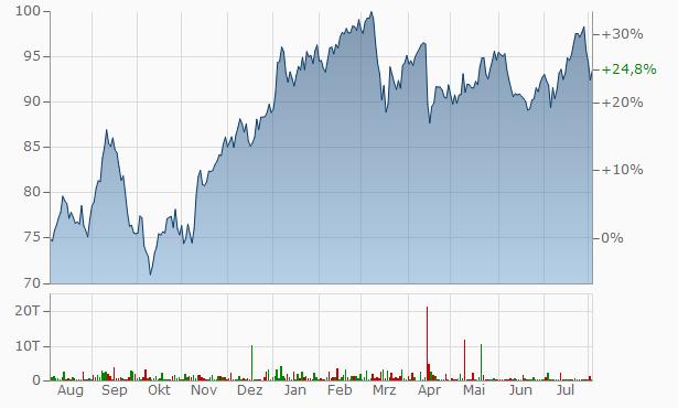 Swiss Re Chart