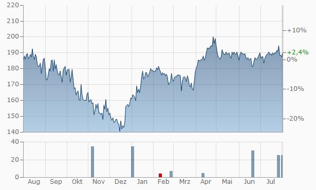 APG SGA Chart