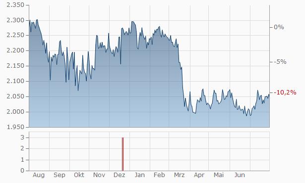 Warteck Invest Chart