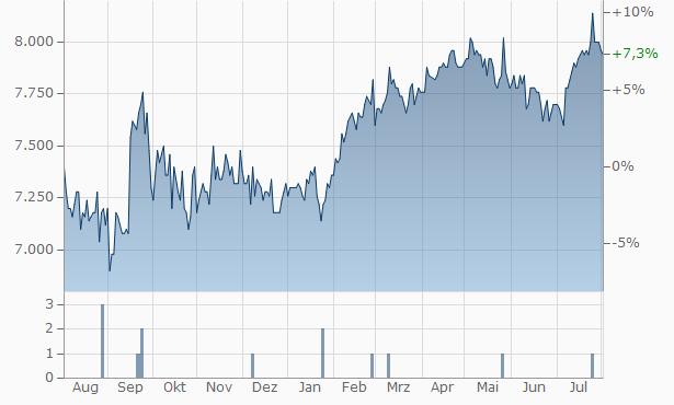 Zuger Kantonalbank Chart