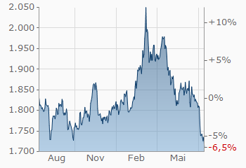 Goldpreis Aktuell In Euro Und Dollar Gold Goldkurs Finanzennet