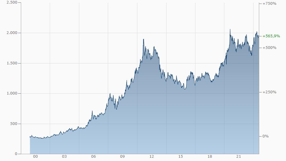 Gold Chart - Goldpreisentwicklung in Dollar
