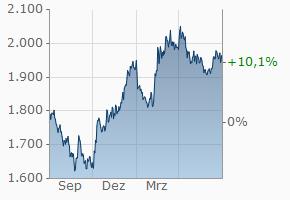 Goldpreis in Dollar Chart