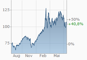 Ölpreis in Dollar (Brent) Chart