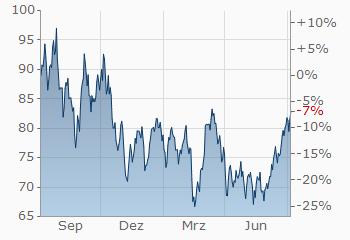 Ölpreis WTI Brent   Öl   Ölkurs   Öl Spot   finanzen net