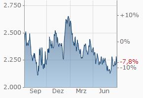 Aluminiumpreis historische Kurse in Dollar | finanzen.net  Aluminiumpreis ...