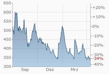 Holzpreis Aktuell In Euro Und Dollar Holz Holzkurs Finanzennet