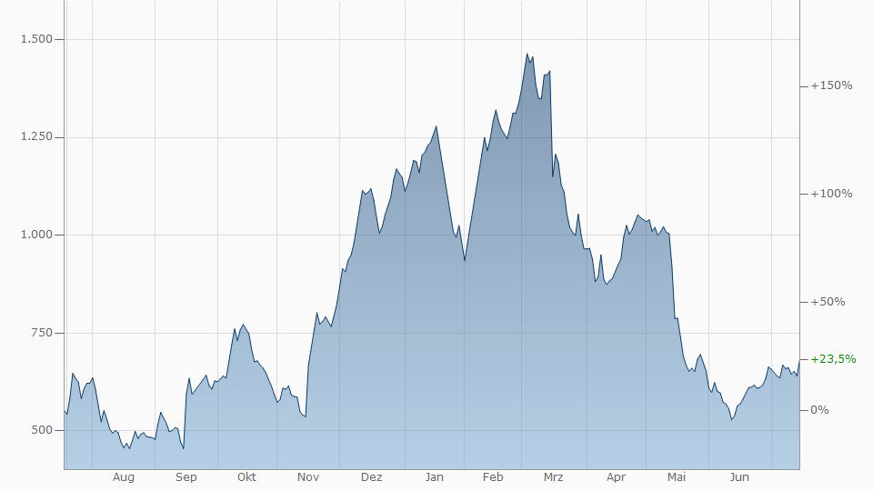 Holzpreisentwicklung In Usd Holz Chart In Dollar Holzpreis