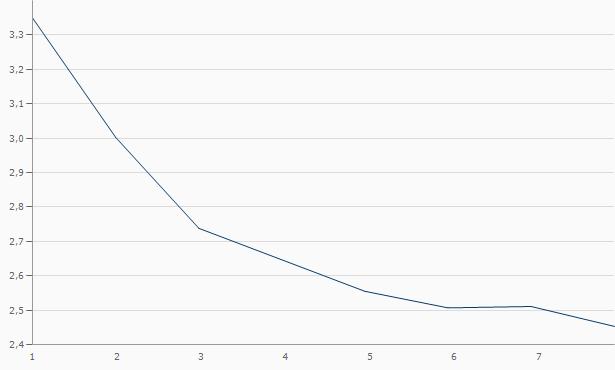 Zinsstrukturkurve Bundesanleihe