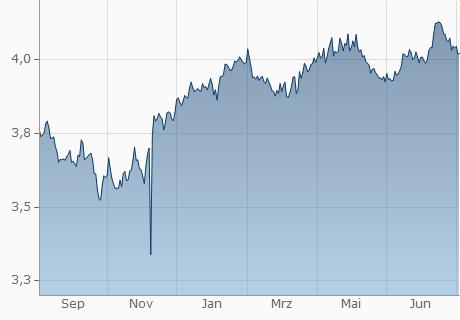 EUR / AED Chart - 1 Jahr