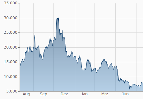 LTC / JPY Chart - 1 Jahr