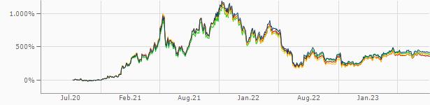 ethereum euro kurs finanzen