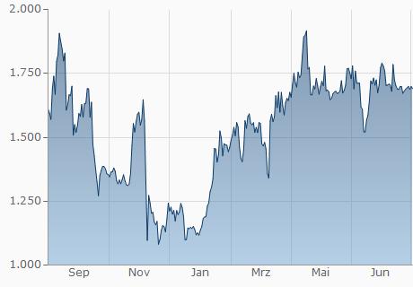 ETH / EUR Chart - 1 Jahr