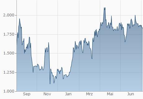 ETH / USD Chart - 1 Jahr