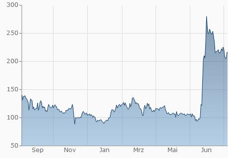 BCC / EUR Chart - 1 Jahr
