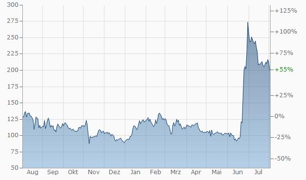 Bitcoin Cash-Schweizer Franken | BCC/CHF | aktueller ...