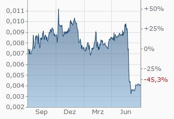 bitcoin kurs dollari finanzen netto