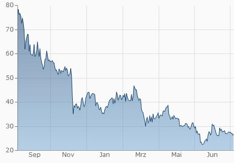 ZEC / EUR Chart - 1 Jahr