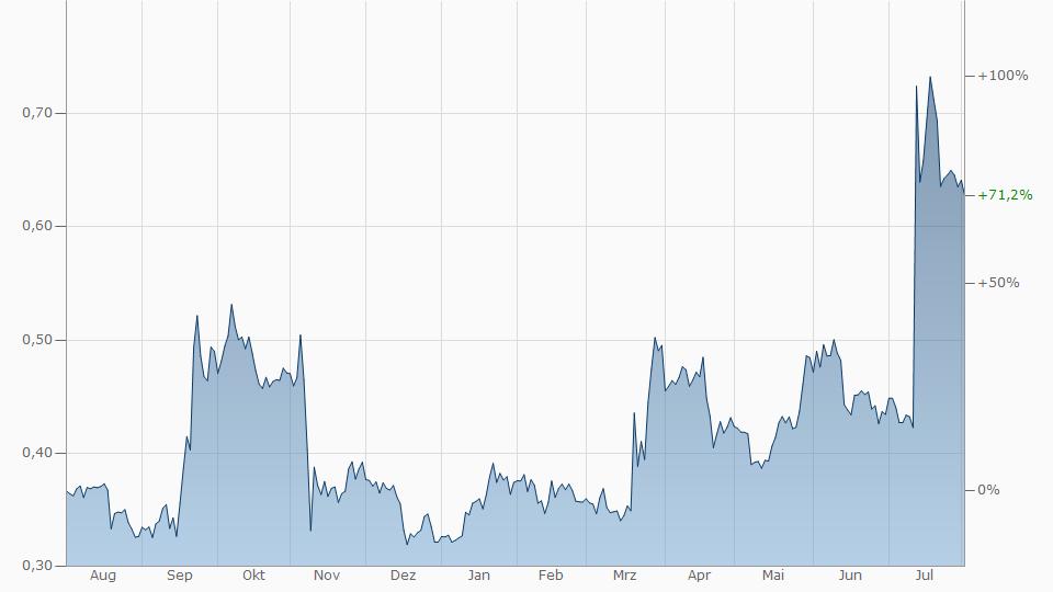 Ripple Chart Euro