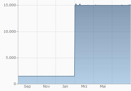 USD / LBP Chart - 1 Jahr