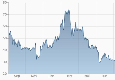 DASH / USD Chart - 1 Jahr