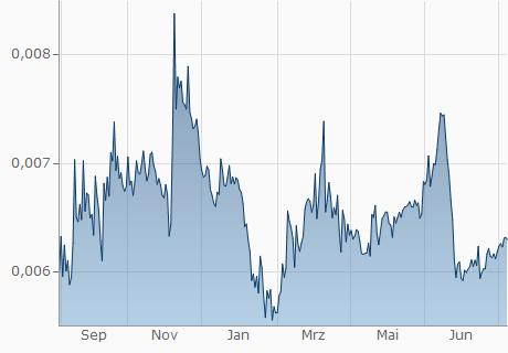 Dollar In Monero Währungsrechner Usd