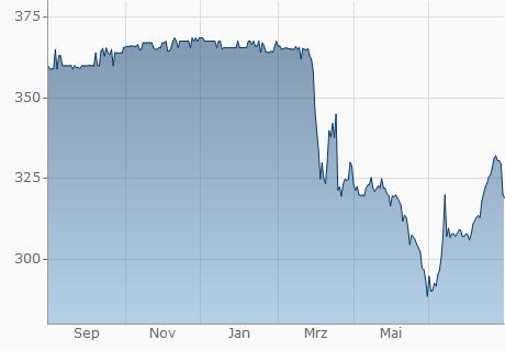 USD / LKR Chart - 1 Jahr