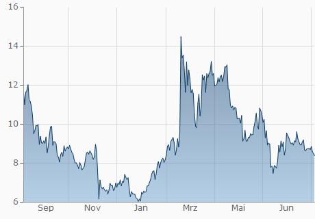 NEO / USD Chart - 1 Jahr