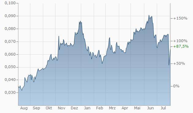 Bitcoin Gold handeln**