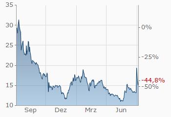 bitcoin gold markets
