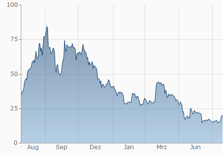 BTG / USD Chart - 1 Jahr