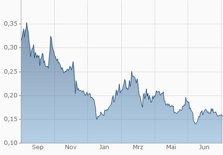 MIOTA / EUR Chart - 1 Jahr