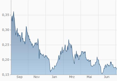 MIOTA / USD Chart - 1 Jahr