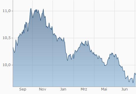 Umrechnung aed in euro