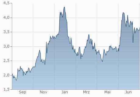 EUR / ADA Chart - 1 Jahr
